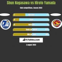Shun Nagasawa vs Hiroto Yamada h2h player stats