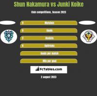Shun Nakamura vs Junki Koike h2h player stats