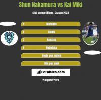 Shun Nakamura vs Kai Miki h2h player stats