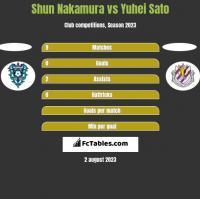Shun Nakamura vs Yuhei Sato h2h player stats