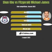 Shun Obu vs Fitzgerald Michael James h2h player stats