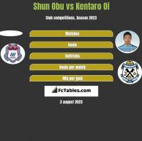 Shun Obu vs Kentaro Oi h2h player stats