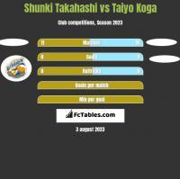 Shunki Takahashi vs Taiyo Koga h2h player stats