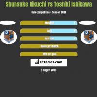 Shunsuke Kikuchi vs Toshiki Ishikawa h2h player stats