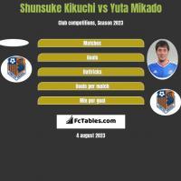 Shunsuke Kikuchi vs Yuta Mikado h2h player stats