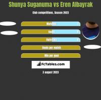 Shunya Suganuma vs Eren Albayrak h2h player stats