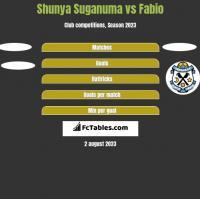 Shunya Suganuma vs Fabio h2h player stats