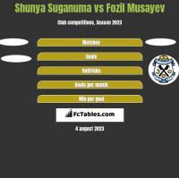 Shunya Suganuma vs Fozil Musayev h2h player stats