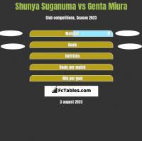 Shunya Suganuma vs Genta Miura h2h player stats