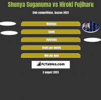 Shunya Suganuma vs Hiroki Fujiharu h2h player stats