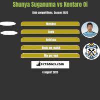 Shunya Suganuma vs Kentaro Oi h2h player stats