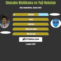 Shusaku Nishikawa vs Yuji Rokutan h2h player stats