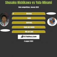 Shusaku Nishikawa vs Yuta Minami h2h player stats