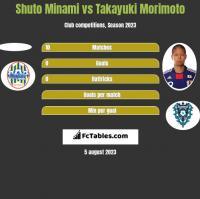 Shuto Minami vs Takayuki Morimoto h2h player stats