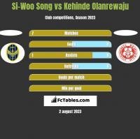 Si-Woo Song vs Kehinde Olanrewaju h2h player stats