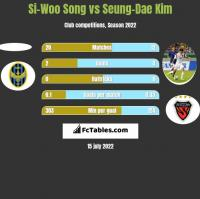 Si-Woo Song vs Seung-Dae Kim h2h player stats