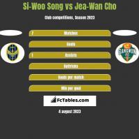 Si-Woo Song vs Jea-Wan Cho h2h player stats