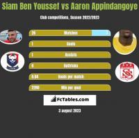 Siam Ben Youssef vs Aaron Appindangoye h2h player stats