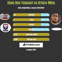 Siam Ben Youssef vs Arturo Mina h2h player stats