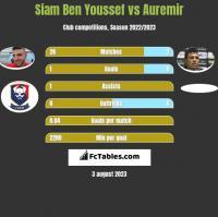 Siam Ben Youssef vs Auremir h2h player stats