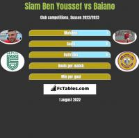 Siam Ben Youssef vs Baiano h2h player stats