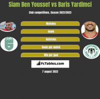 Siam Ben Youssef vs Baris Yardimci h2h player stats