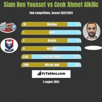 Siam Ben Youssef vs Cenk Ahmet Alkilic h2h player stats
