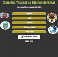 Siam Ben Youssef vs Egemen Korkmaz h2h player stats