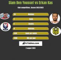 Siam Ben Youssef vs Erkan Kas h2h player stats