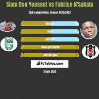 Siam Ben Youssef vs Fabrice N'Sakala h2h player stats