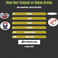Siam Ben Youssef vs Hakan Arslan h2h player stats