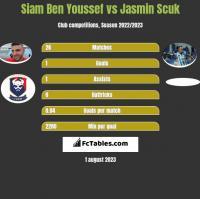 Siam Ben Youssef vs Jasmin Scuk h2h player stats