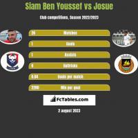 Siam Ben Youssef vs Josue h2h player stats