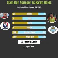 Siam Ben Youssef vs Karim Hafez h2h player stats