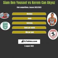 Siam Ben Youssef vs Kerem Can Akyuz h2h player stats