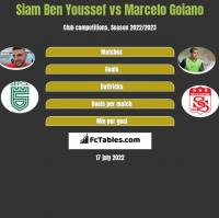 Siam Ben Youssef vs Marcelo Goiano h2h player stats