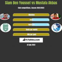 Siam Ben Youssef vs Mustafa Akbas h2h player stats