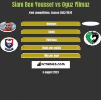 Siam Ben Youssef vs Oguz Yilmaz h2h player stats