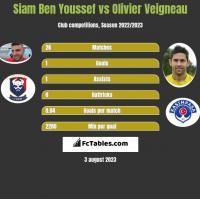 Siam Ben Youssef vs Olivier Veigneau h2h player stats