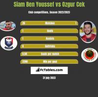 Siam Ben Youssef vs Ozgur Cek h2h player stats