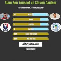Siam Ben Youssef vs Steven Caulker h2h player stats