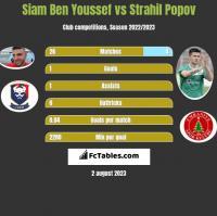 Siam Ben Youssef vs Strahil Popov h2h player stats