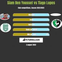 Siam Ben Youssef vs Tiago Lopes h2h player stats