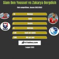 Siam Ben Youssef vs Zakarya Bergdich h2h player stats