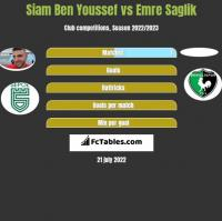 Siam Ben Youssef vs Emre Saglik h2h player stats