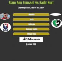 Siam Ben Youssef vs Kadir Kurt h2h player stats