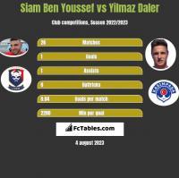 Siam Ben Youssef vs Yilmaz Daler h2h player stats