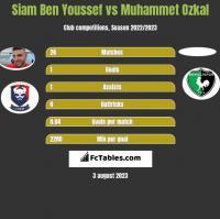 Siam Ben Youssef vs Muhammet Ozkal h2h player stats