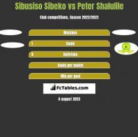 Sibusiso Sibeko vs Peter Shalulile h2h player stats