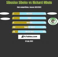 Sibusiso Sibeko vs Richard Mbulu h2h player stats